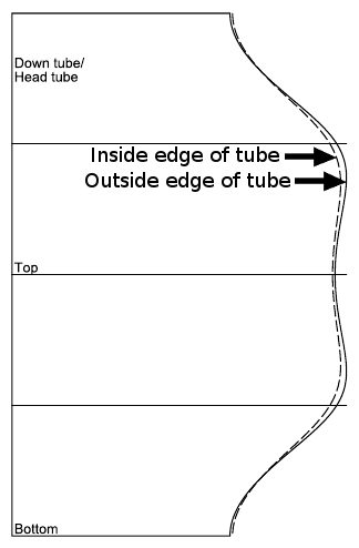 Inside edge and outside edge
