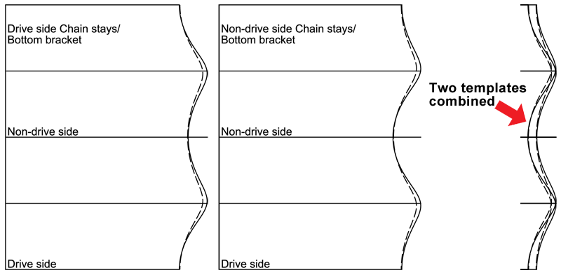 Chain stay miter templates
