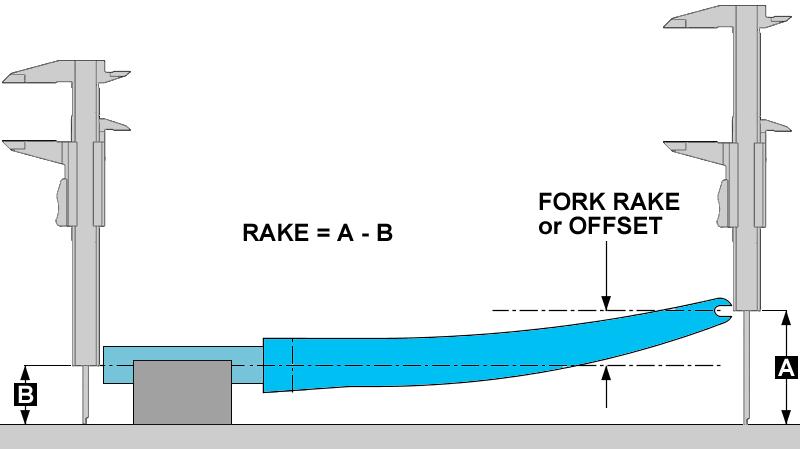 Measuring fork rake